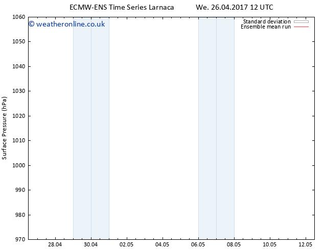 Surface pressure ECMWFTS Sa 29.04.2017 12 GMT