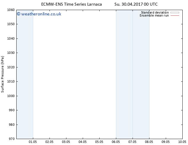 Surface pressure ECMWFTS We 10.05.2017 00 GMT