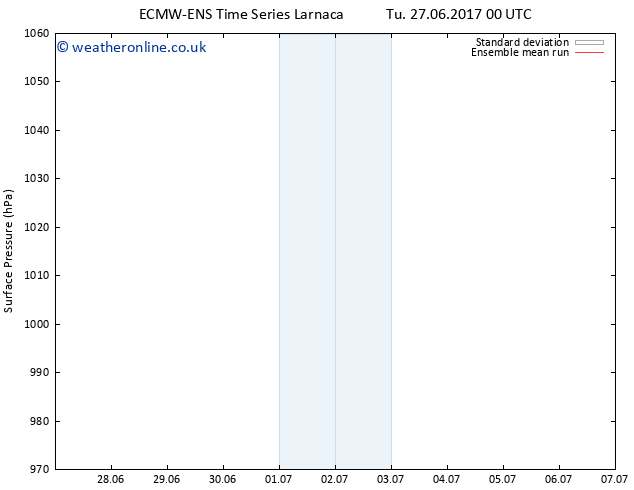 Surface pressure ECMWFTS We 28.06.2017 00 GMT