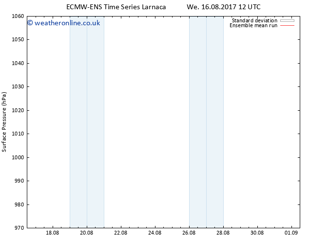 Surface pressure ECMWFTS Th 17.08.2017 12 GMT