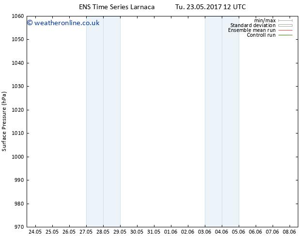 Surface pressure GEFS TS Su 28.05.2017 12 GMT
