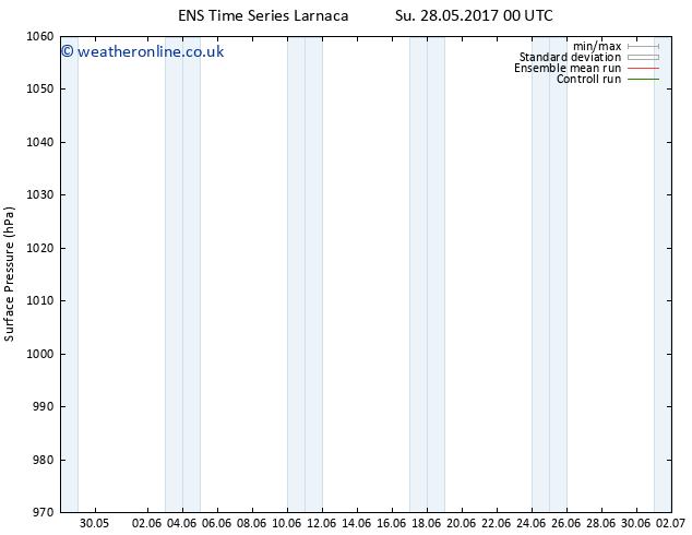 Surface pressure GEFS TS Mo 29.05.2017 00 GMT
