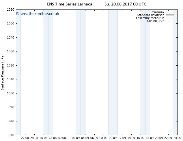 Surface pressure GEFS TS Sa 26.08.2017 18 GMT