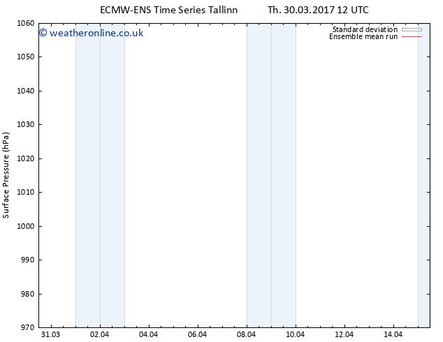 Surface pressure ECMWFTS Th 06.04.2017 12 GMT