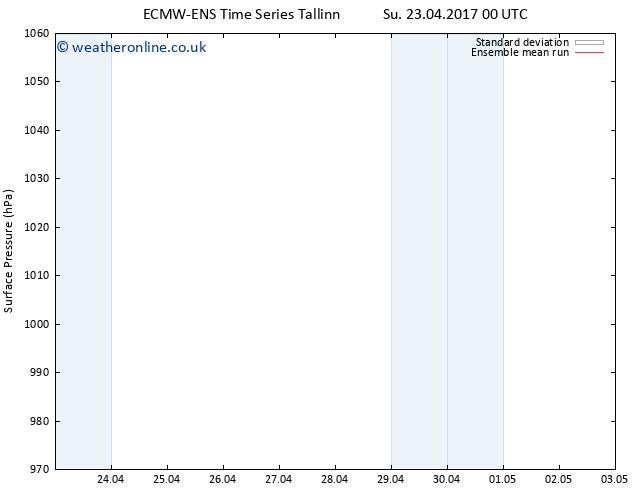 Surface pressure ECMWFTS Mo 24.04.2017 00 GMT
