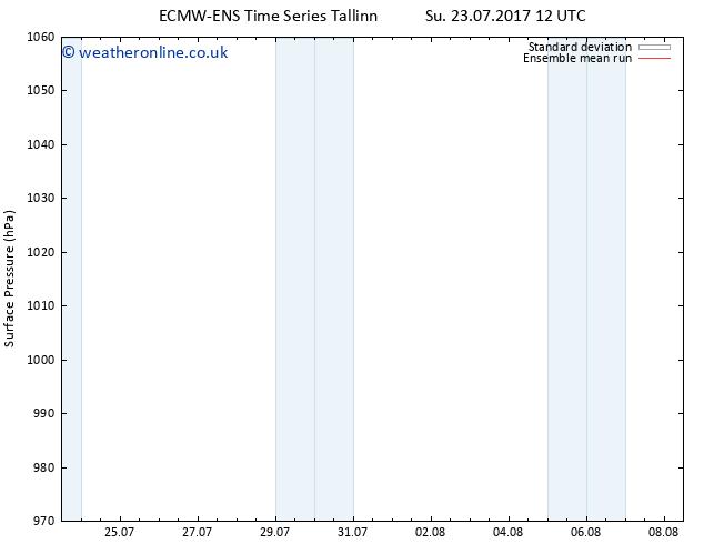 Surface pressure ECMWFTS Mo 31.07.2017 12 GMT