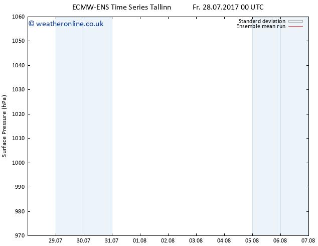Surface pressure ECMWFTS Sa 05.08.2017 00 GMT
