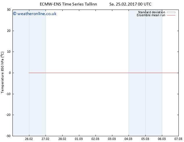 Temp. 850 hPa ECMWFTS Su 26.02.2017 00 GMT
