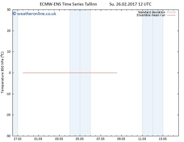 Temp. 850 hPa ECMWFTS Mo 27.02.2017 12 GMT