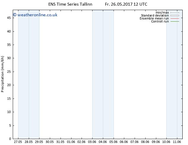 Precipitation GEFS TS Th 01.06.2017 18 GMT