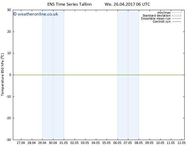 Temp. 850 hPa GEFS TS Fr 28.04.2017 06 GMT