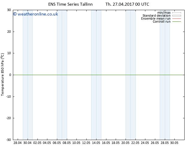 Temp. 850 hPa GEFS TS Fr 28.04.2017 00 GMT