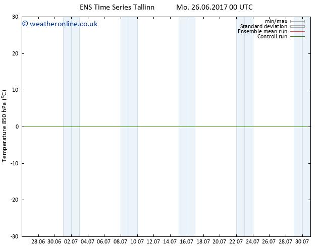 Temp. 850 hPa GEFS TS Mo 26.06.2017 06 GMT