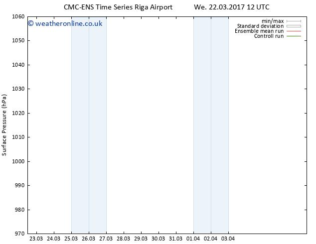 Surface pressure CMC TS Tu 28.03.2017 00 GMT