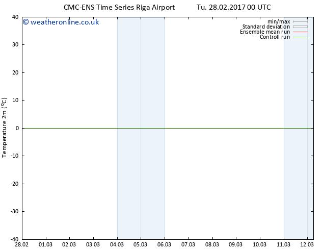 Temperature (2m) CMC TS Su 05.03.2017 12 GMT