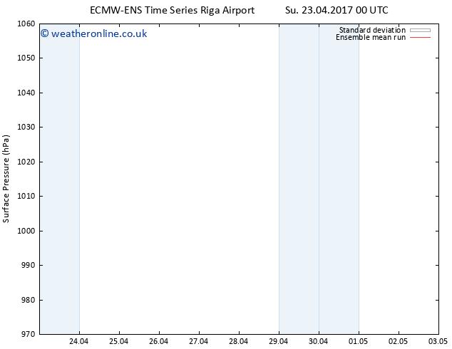Surface pressure ECMWFTS Tu 25.04.2017 00 GMT