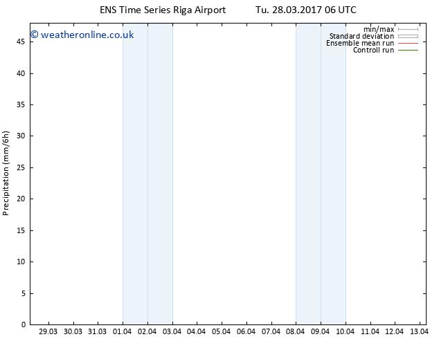 Precipitation GEFS TS We 29.03.2017 06 GMT