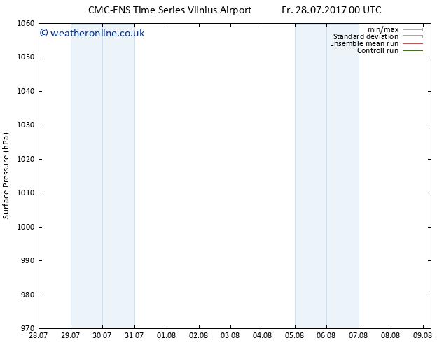 Surface pressure CMC TS Mo 31.07.2017 12 GMT