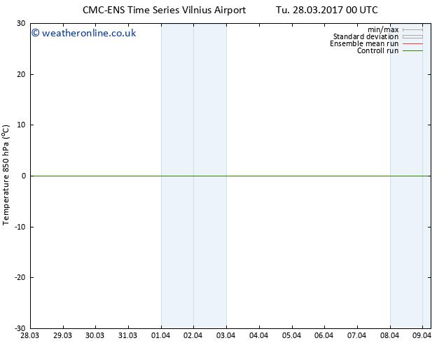 Temp. 850 hPa CMC TS Th 30.03.2017 18 GMT