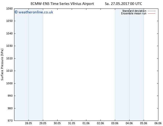 Surface pressure ECMWFTS Fr 02.06.2017 00 GMT