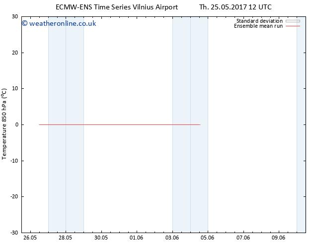 Temp. 850 hPa ECMWFTS Su 28.05.2017 12 GMT
