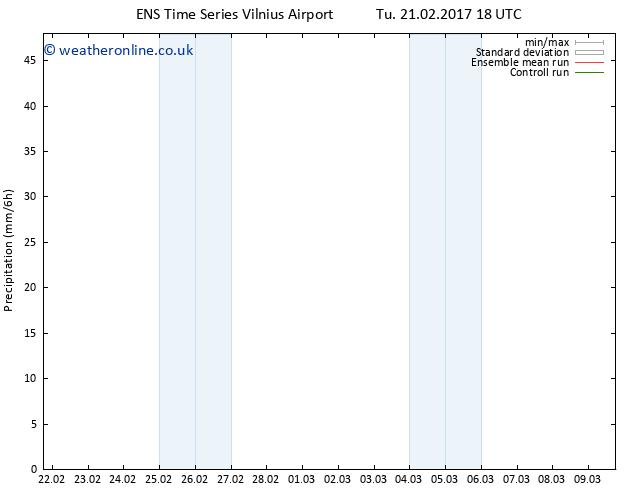 Precipitation GEFS TS Th 23.02.2017 12 GMT