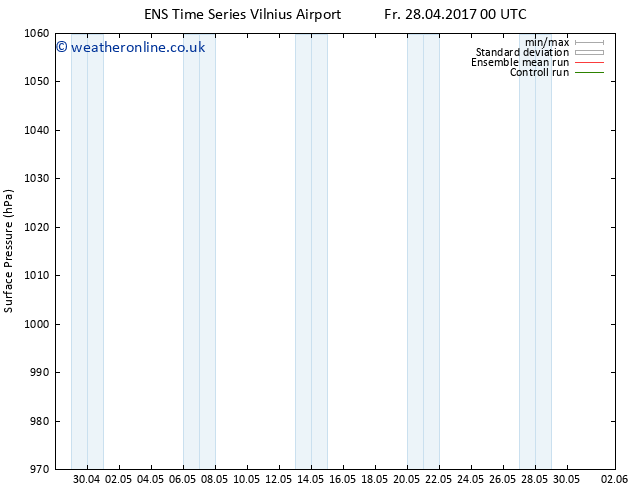 Surface pressure GEFS TS Su 07.05.2017 00 GMT