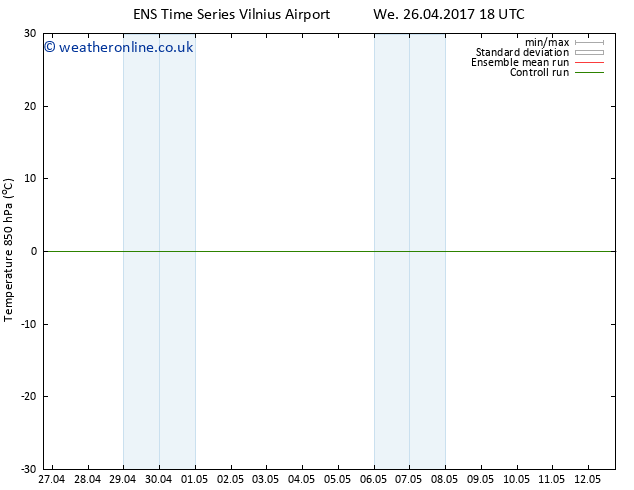 Temp. 850 hPa GEFS TS We 03.05.2017 00 GMT