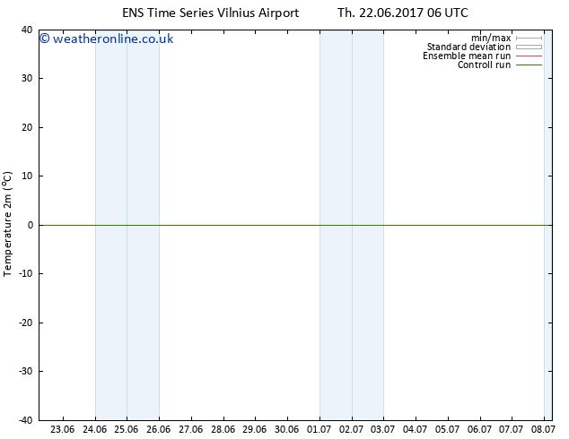 Temperature (2m) GEFS TS Su 25.06.2017 06 GMT