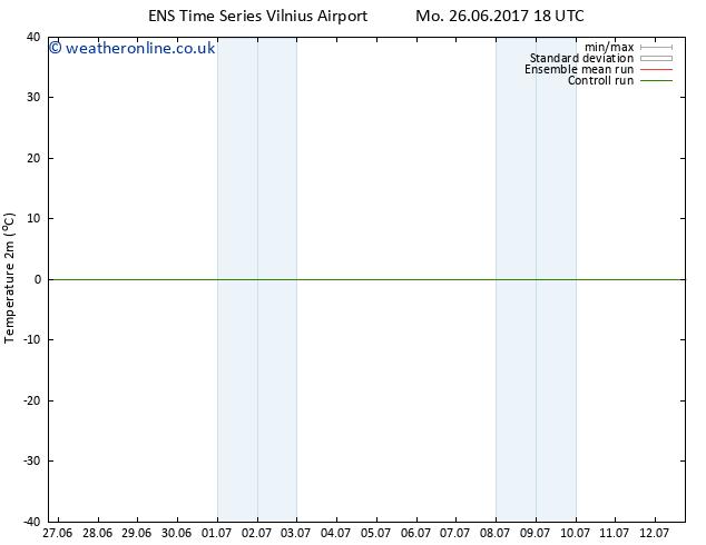 Temperature (2m) GEFS TS We 28.06.2017 12 GMT