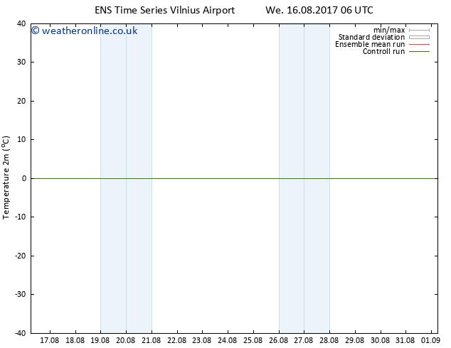 Temperature (2m) GEFS TS Fr 18.08.2017 00 GMT