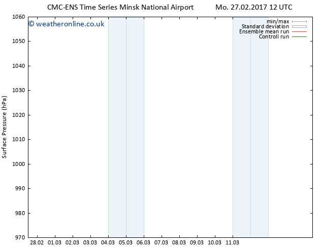 Surface pressure CMC TS Th 02.03.2017 06 GMT