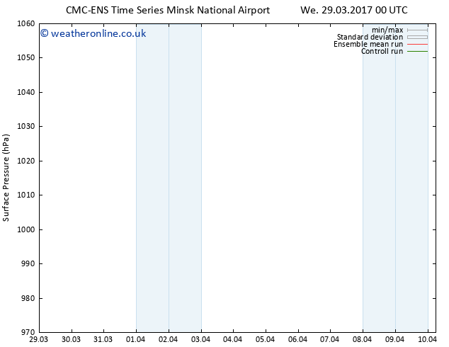 Surface pressure CMC TS Fr 07.04.2017 00 GMT