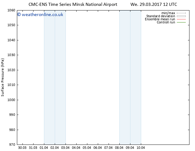 Surface pressure CMC TS Fr 31.03.2017 06 GMT