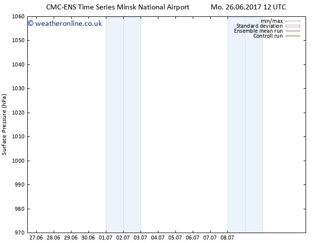 Surface pressure CMC TS Tu 27.06.2017 12 GMT