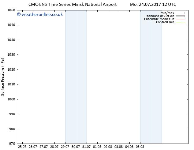 Surface pressure CMC TS Tu 25.07.2017 06 GMT
