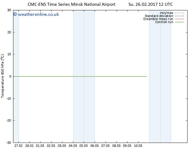 Temp. 850 hPa CMC TS Fr 03.03.2017 12 GMT