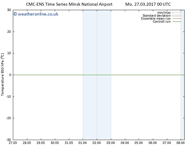 Temp. 850 hPa CMC TS Sa 01.04.2017 00 GMT