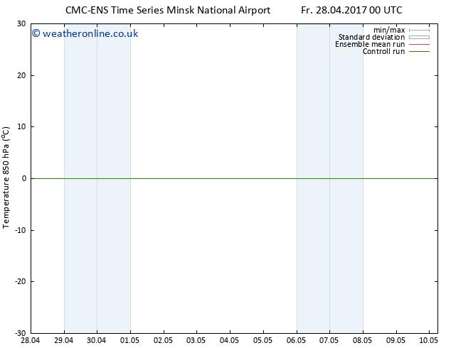 Temp. 850 hPa CMC TS We 03.05.2017 00 GMT