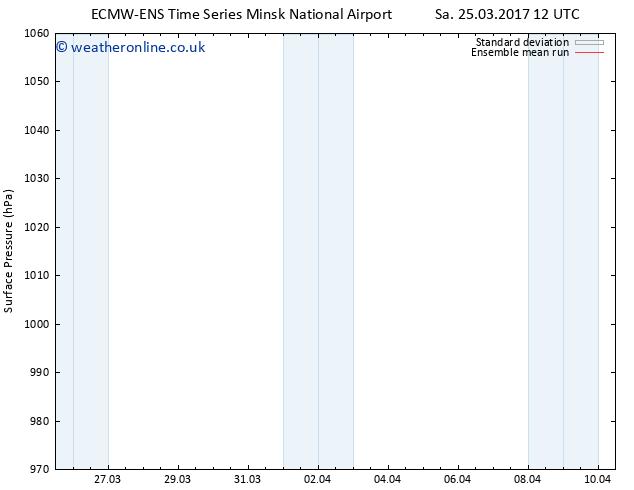 Surface pressure ECMWFTS Sa 01.04.2017 12 GMT