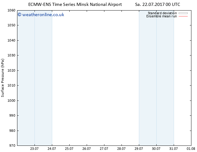 Surface pressure ECMWFTS Su 23.07.2017 00 GMT