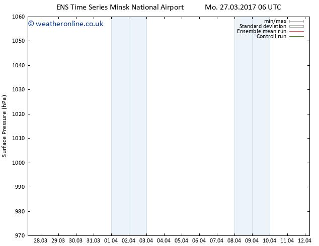 Surface pressure GEFS TS We 29.03.2017 00 GMT