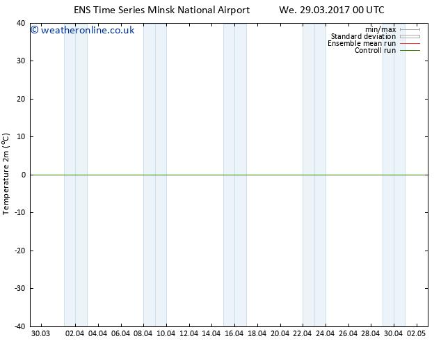 Temperature (2m) GEFS TS Th 30.03.2017 00 GMT