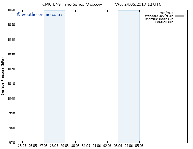 Surface pressure CMC TS We 24.05.2017 18 GMT