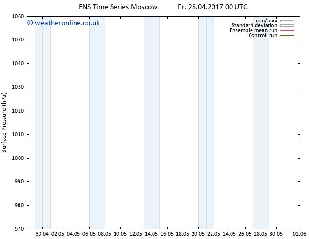 Surface pressure GEFS TS Th 04.05.2017 06 GMT
