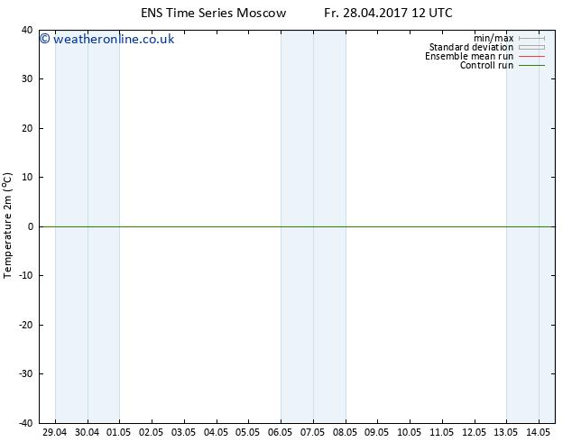 Temperature (2m) GEFS TS Sa 06.05.2017 00 GMT