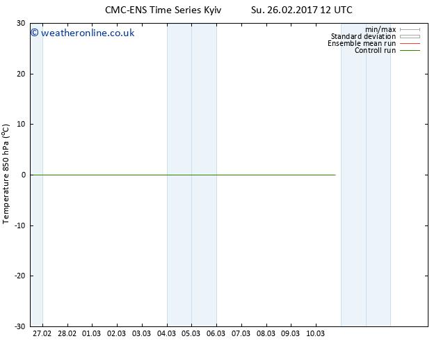 Temp. 850 hPa CMC TS Th 02.03.2017 00 GMT