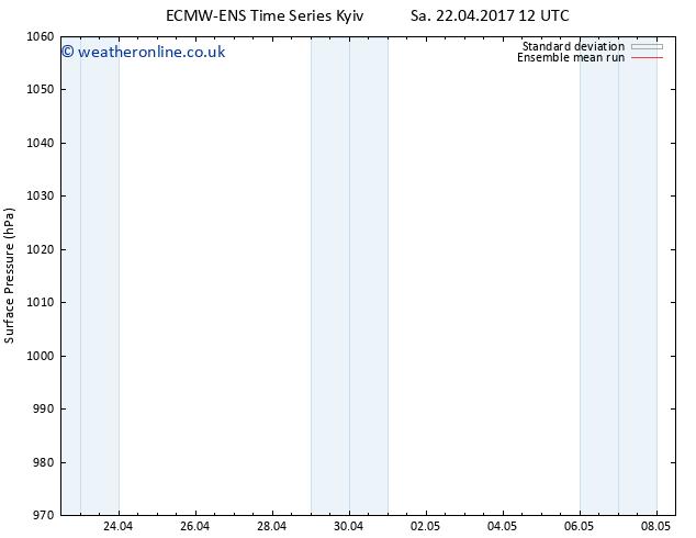 Surface pressure ECMWFTS Su 23.04.2017 12 GMT