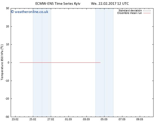 Temp. 850 hPa ECMWFTS Sa 25.02.2017 12 GMT