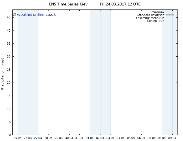 Precipitation GEFS TS Sa 08.04.2017 00 GMT